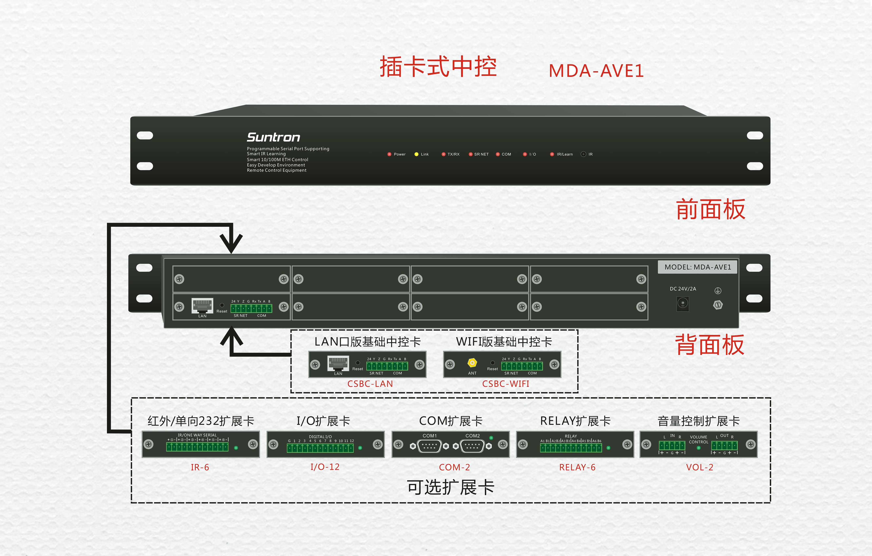 MDA系列可編程多媒體管理中心(插卡式中控主機)